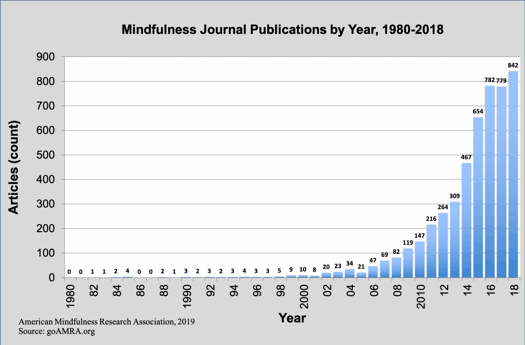 Quantity of medical researches on meditation